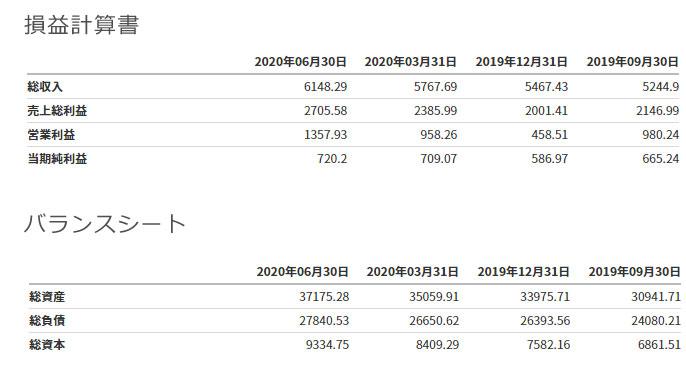 ネットフリックス 財務情報