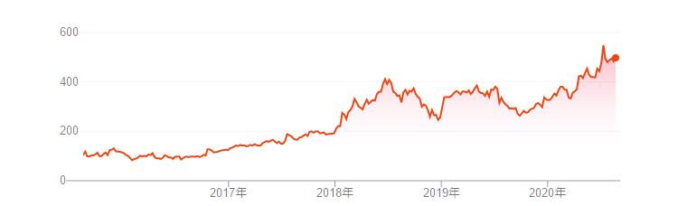 ネットフリックス 株価 五年の推移