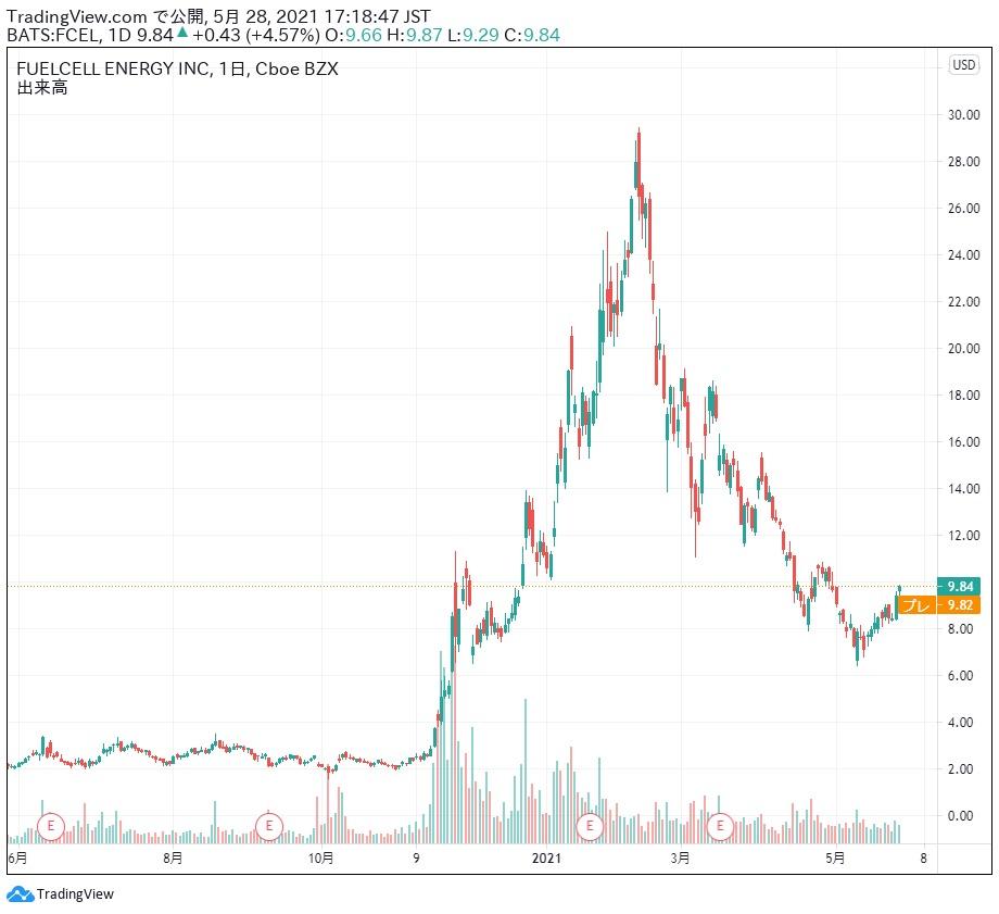 フューエルセル・エナジーの目標株価