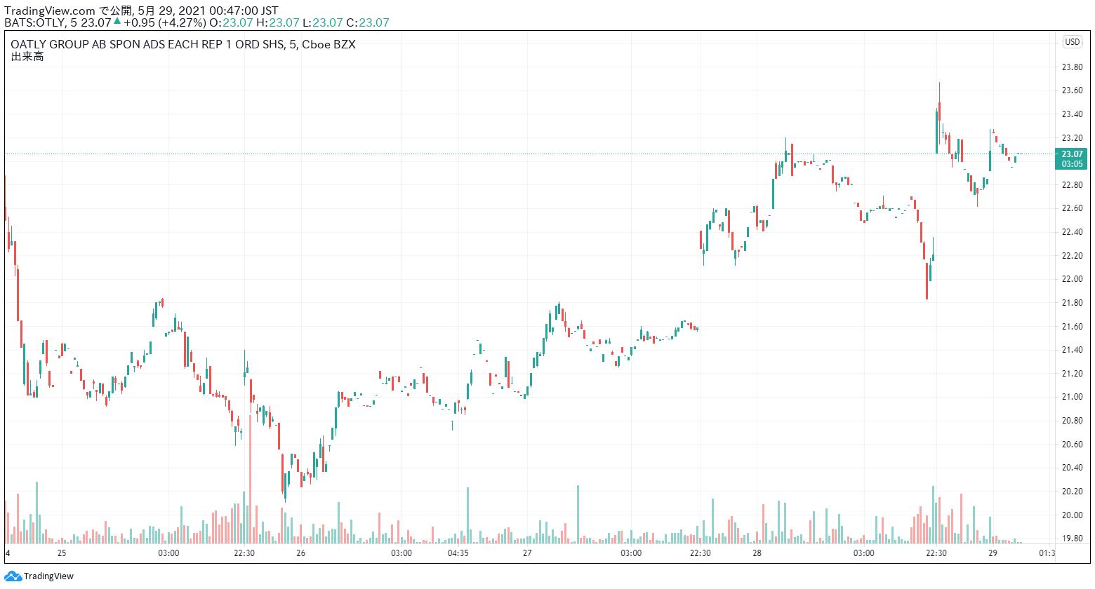 OATLY 株価