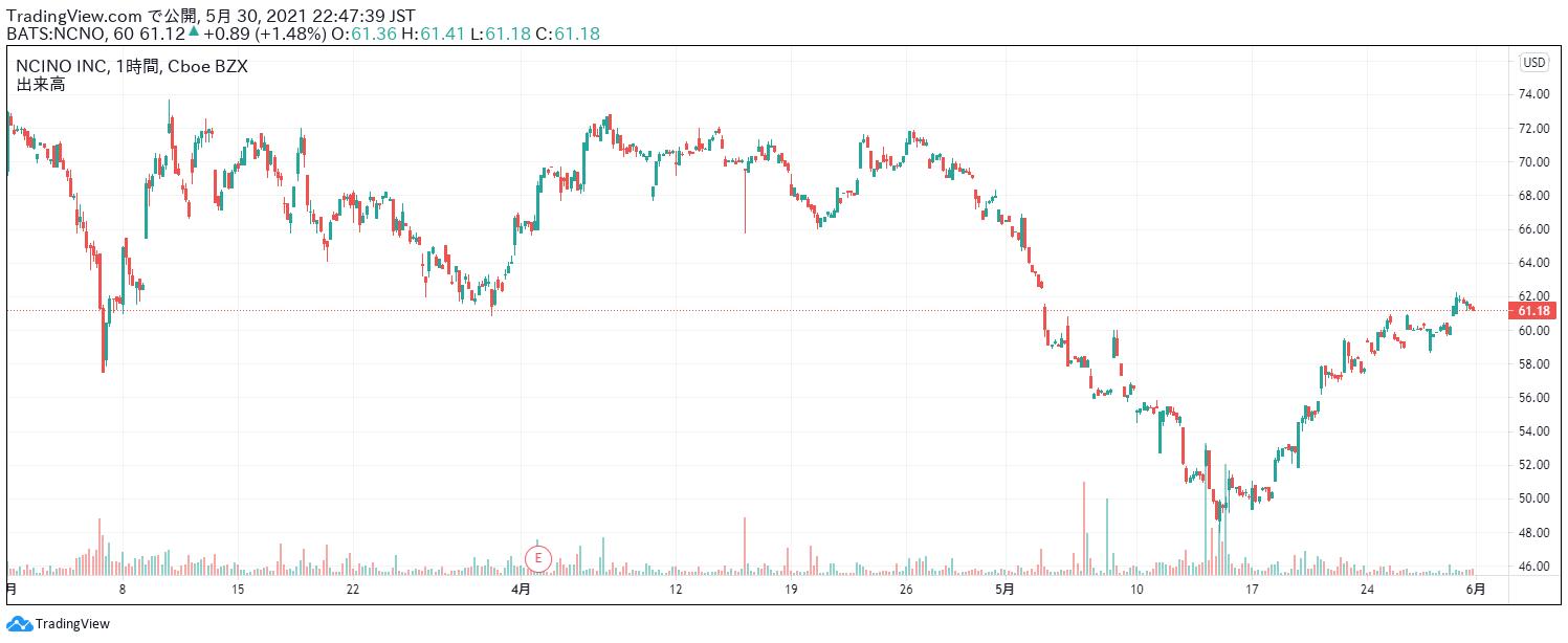 エヌシーノの目標株価