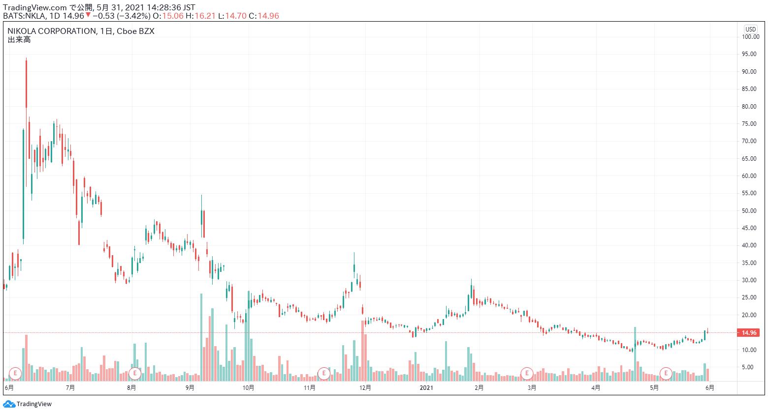 ニコラ 株価