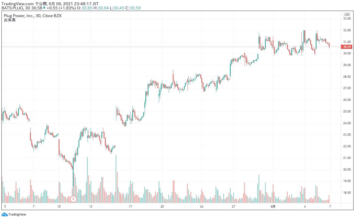 プラグ・パワー 株価