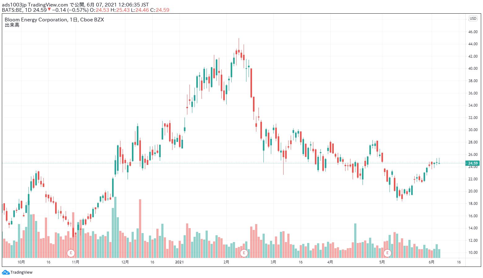 ブルーム・エナジー 株価