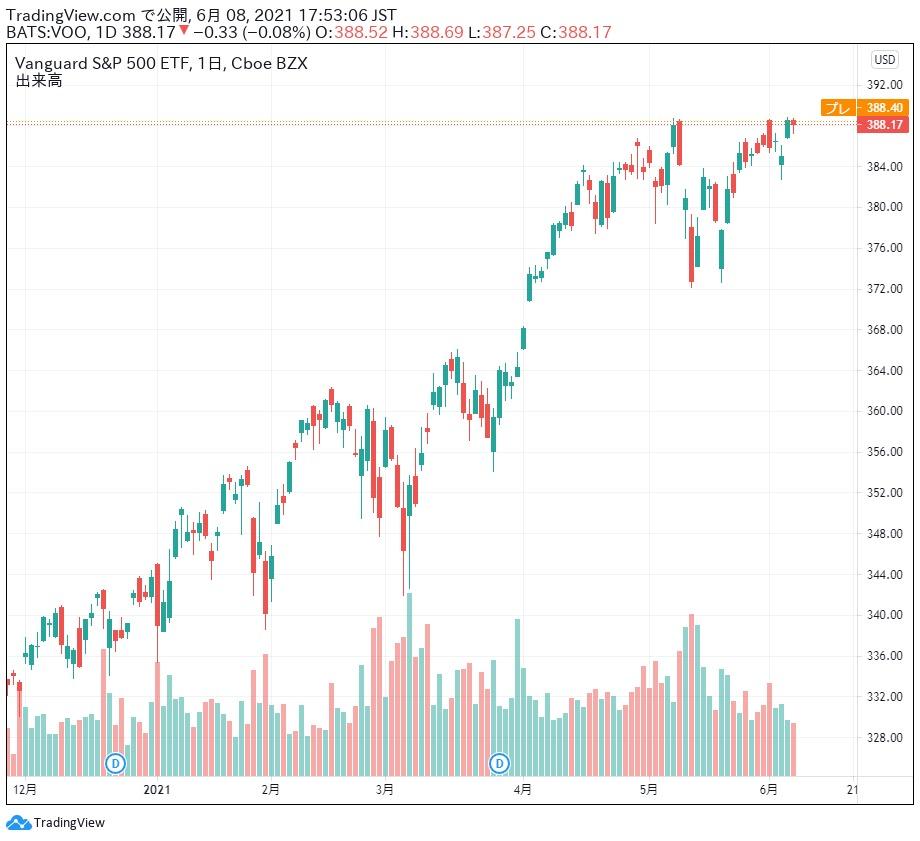 バンガード・S&P 500 ETF