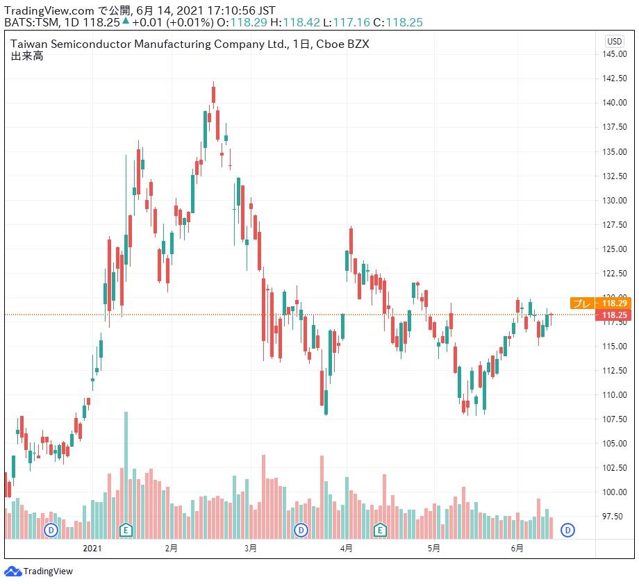 台湾セミコンダクター 株価