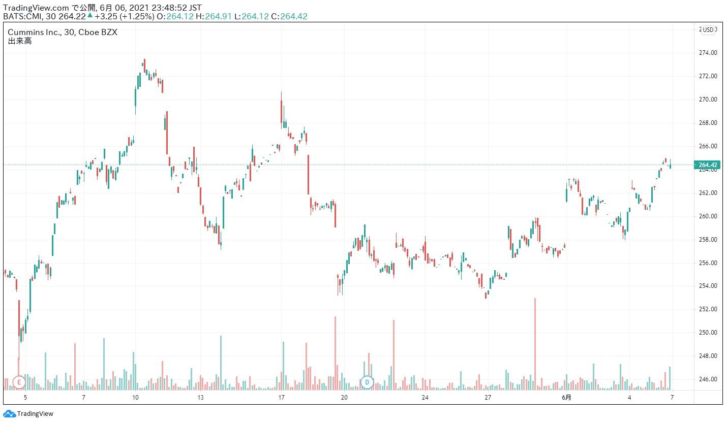 カミンズ 株価