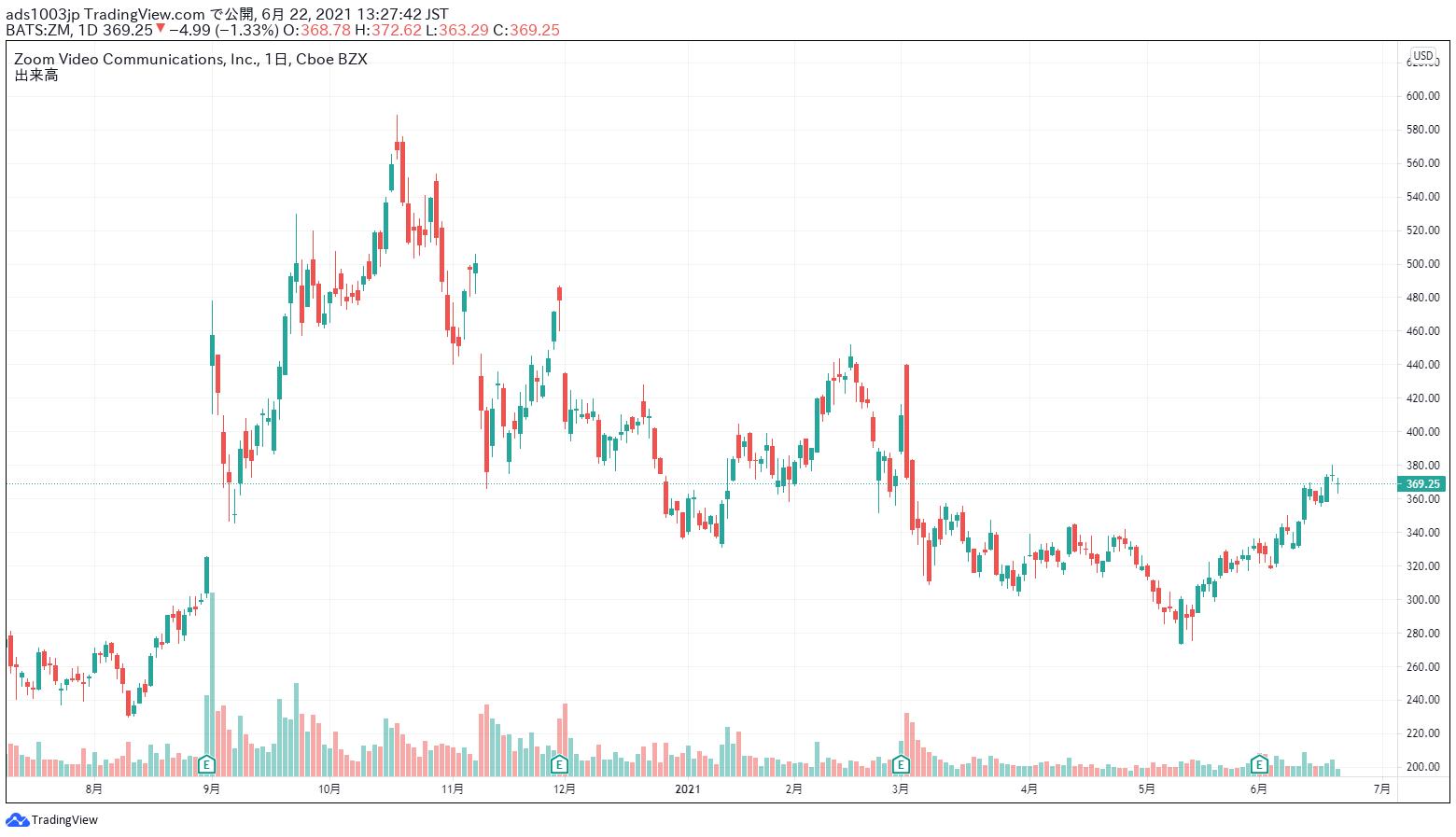 ズーム 株価
