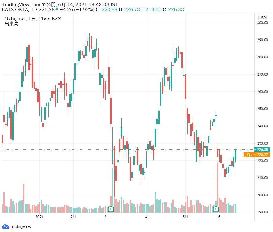 OKTA 株価