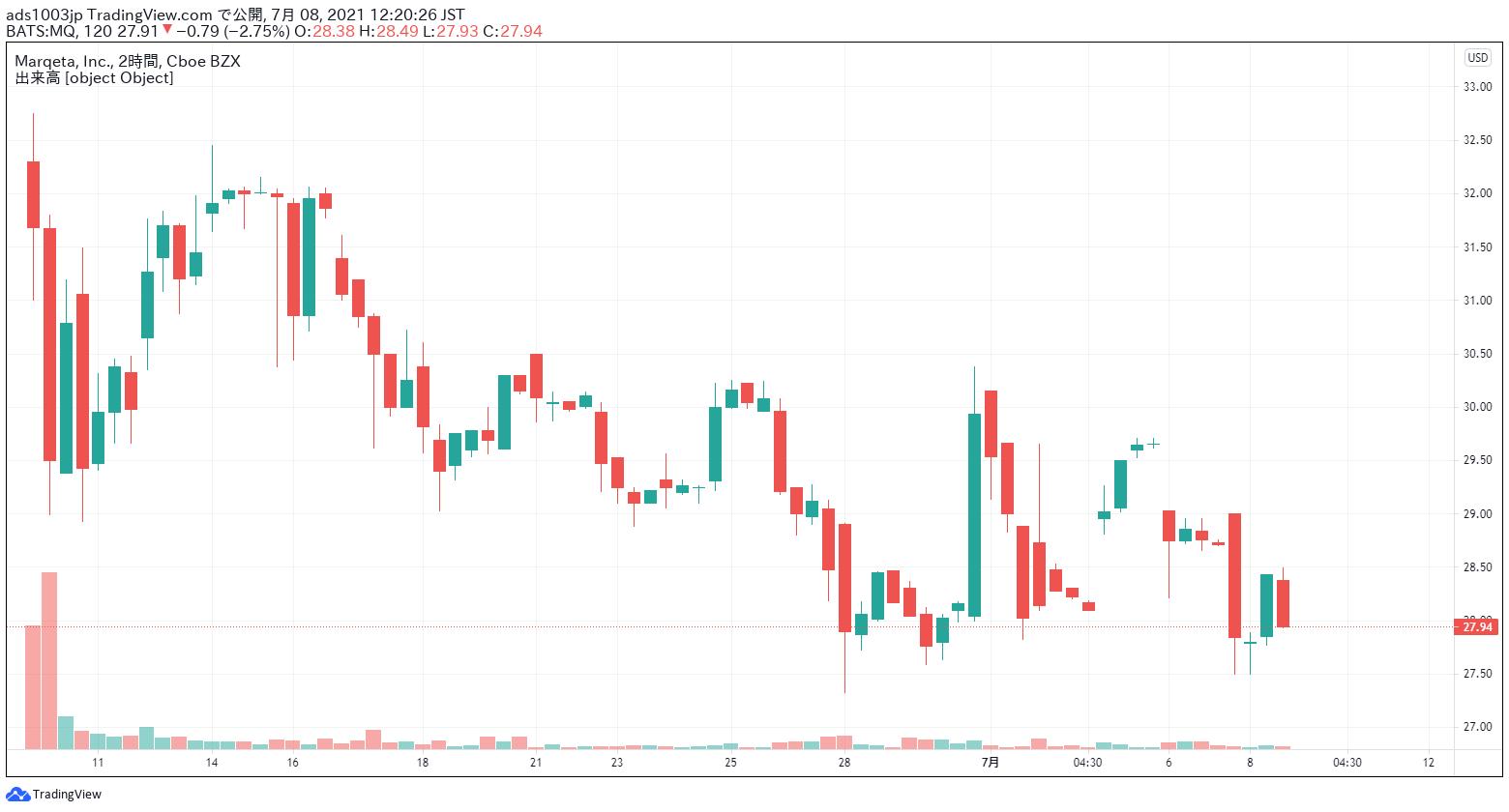 マルケタ 株価