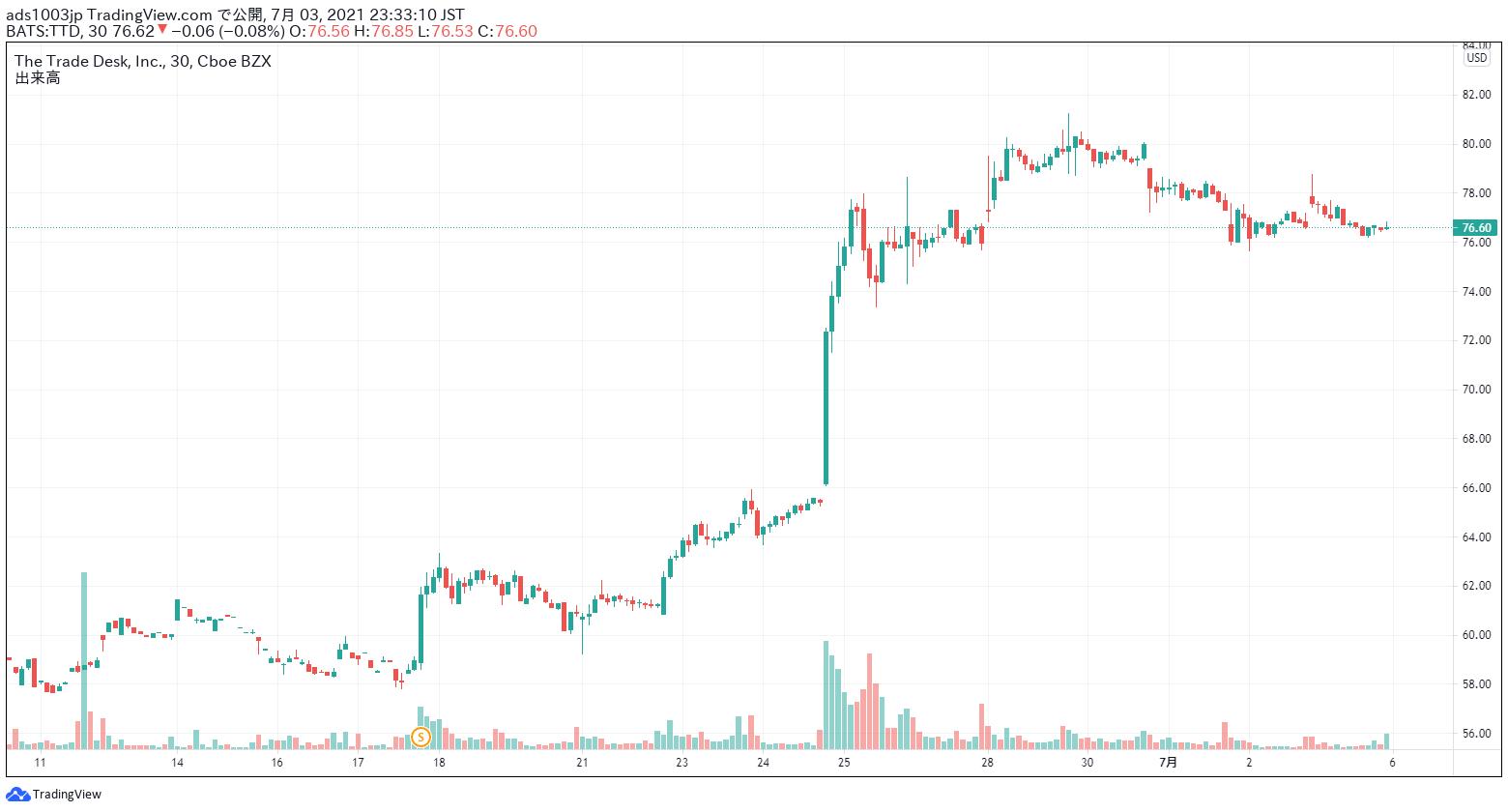 トレードデスク 株価